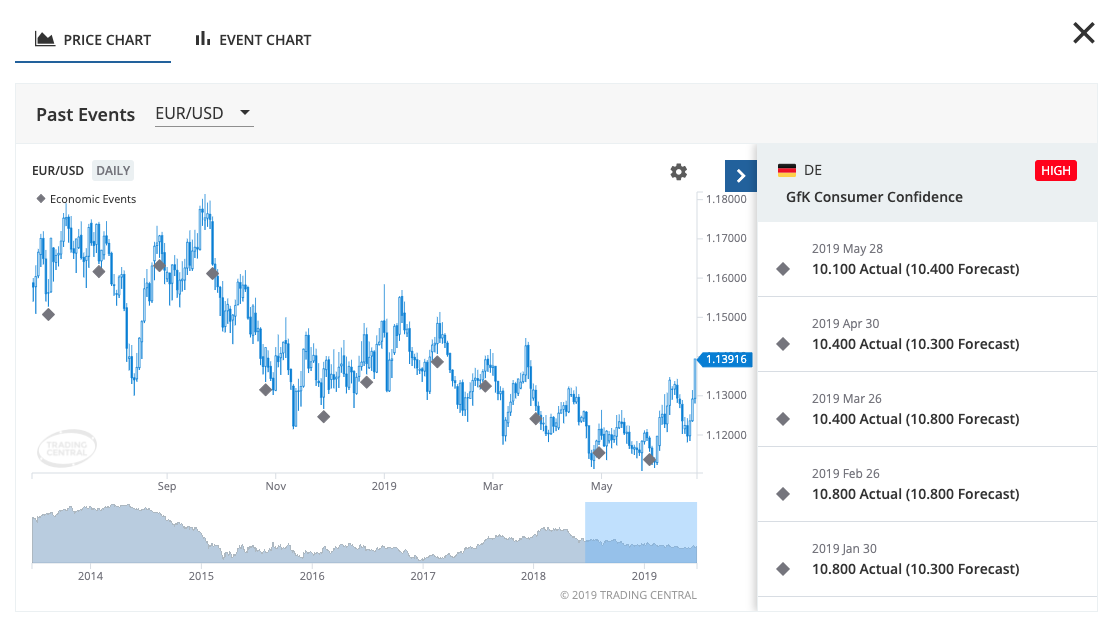 Economic calendar Tool - Top 10 Forex Trading tools