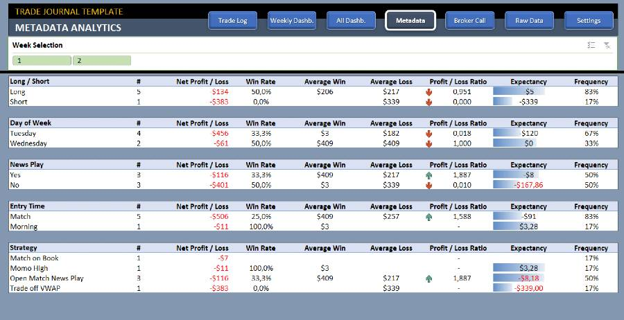 Trade journal - Top 10 Forex Trading tools
